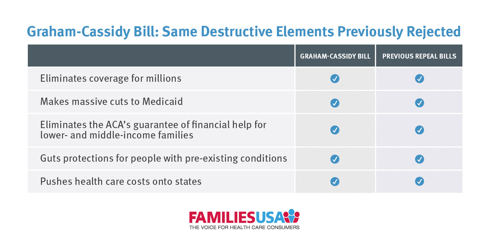 Graphic from FamiliesUSA showing that the Graham-Cassidy bill and the previous repeal bills have the following things in common: eliminates coverage for millions, makes massive cuts to Medicaid, eliminates the ACA's guarantee of financial help for lower- and middle-income families, guts protections for people with pre-existing conditions, pushes health care costs onto states